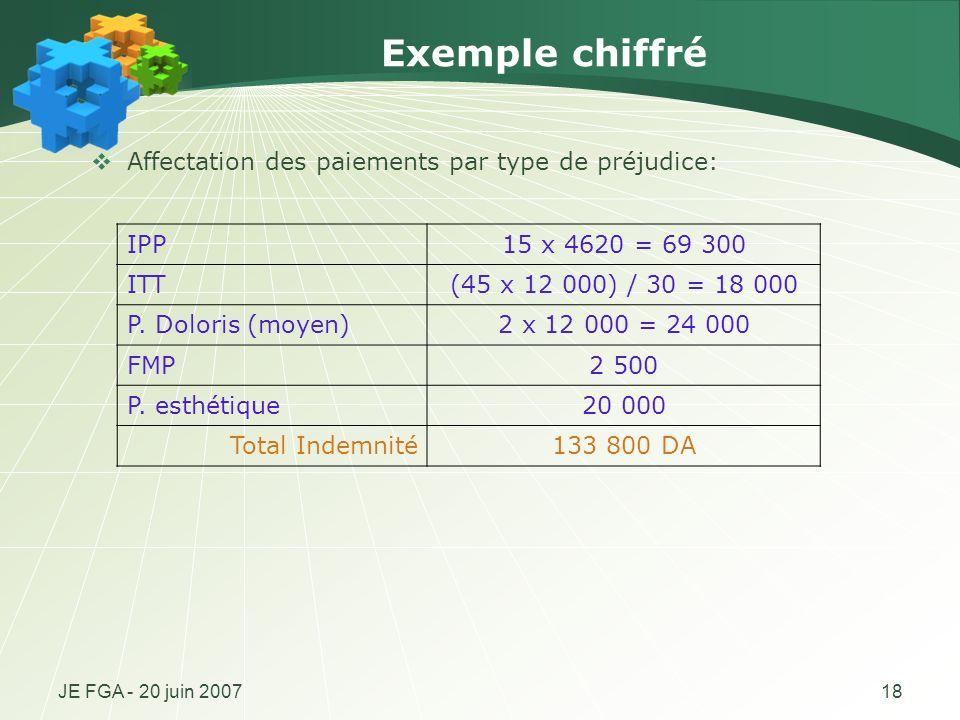 JE FGA - 20 juin 200718 Exemple chiffré Affectation des paiements par type de préjudice: IPP15 x 4620 = 69 300 ITT(45 x 12 000) / 30 = 18 000 P. Dolor