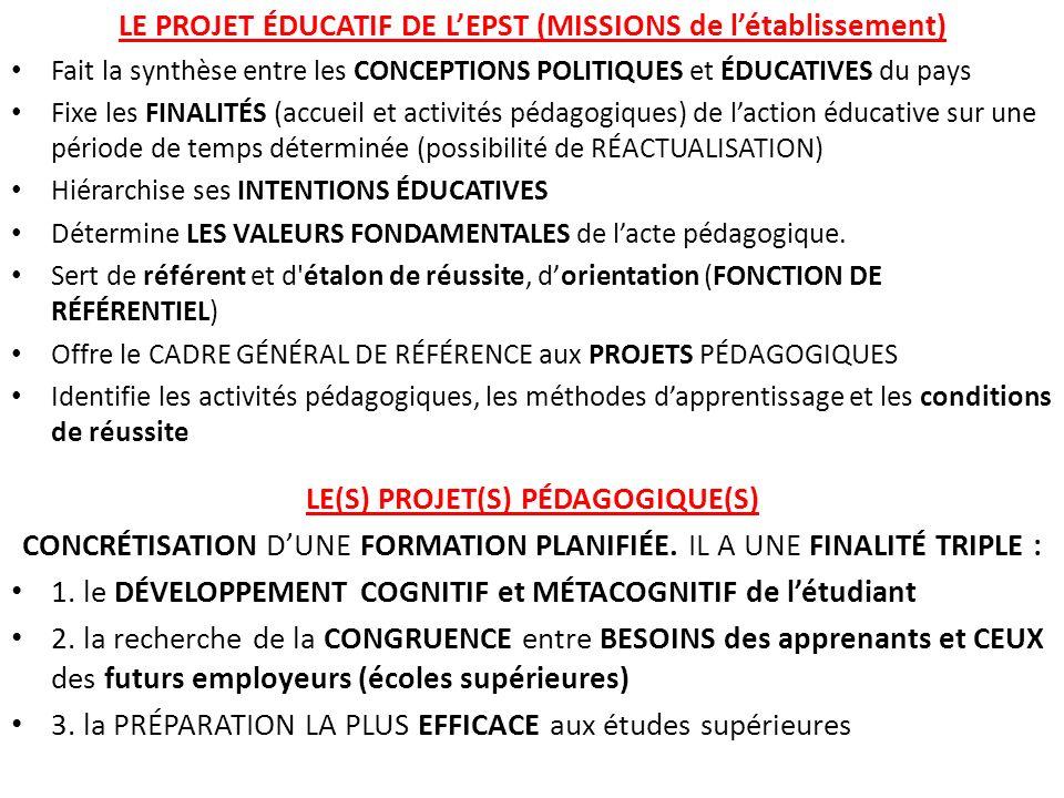 LE PROJET ÉDUCATIF DE LEPST (MISSIONS de létablissement) Fait la synthèse entre les CONCEPTIONS POLITIQUES et ÉDUCATIVES du pays Fixe les FINALITÉS (accueil et activités pédagogiques) de laction éducative sur une période de temps déterminée (possibilité de RÉACTUALISATION) Hiérarchise ses INTENTIONS ÉDUCATIVES Détermine LES VALEURS FONDAMENTALES de lacte pédagogique.