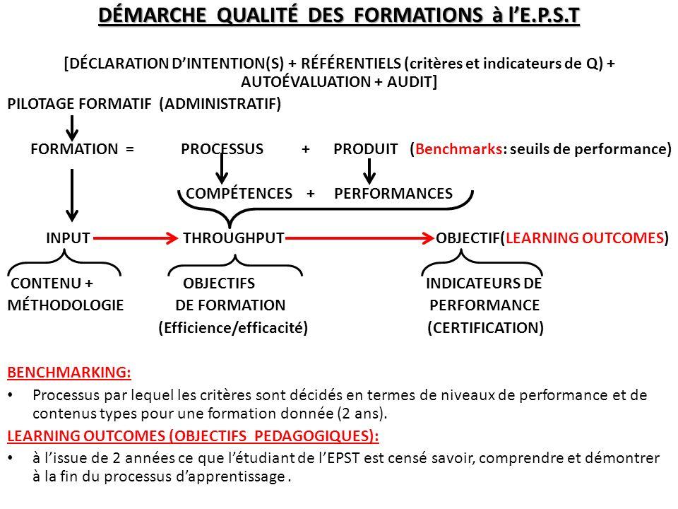 DÉMARCHE QUALITÉ DES FORMATIONS à lE.P.S.T [DÉCLARATION DINTENTION(S) + RÉFÉRENTIELS (critères et indicateurs de Q) + AUTOÉVALUATION + AUDIT] PILOTAGE FORMATIF (ADMINISTRATIF) FORMATION = PROCESSUS + PRODUIT (Benchmarks: seuils de performance) COMPÉTENCES + PERFORMANCES INPUT THROUGHPUT OBJECTIF(LEARNING OUTCOMES) CONTENU + OBJECTIFS INDICATEURS DE MÉTHODOLOGIE DE FORMATION PERFORMANCE (Efficience/efficacité) (CERTIFICATION) BENCHMARKING: Processus par lequel les critères sont décidés en termes de niveaux de performance et de contenus types pour une formation donnée (2 ans).