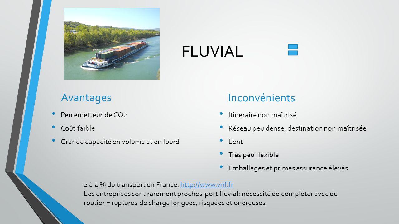 FLUVIAL Avantages Peu émetteur de CO2 Coût faible Grande capacité en volume et en lourd Inconvénients Itinéraire non maîtrisé Réseau peu dense, destin