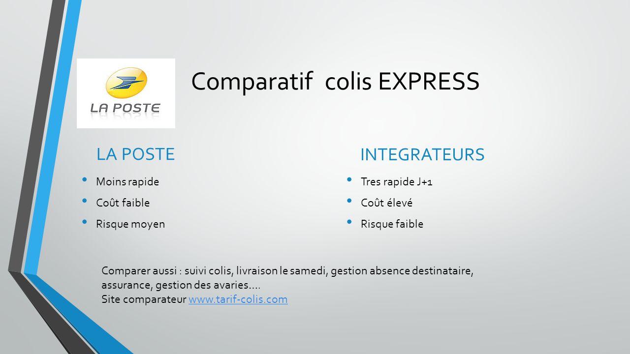 Comparatif colis EXPRESS LA POSTE Moins rapide Coût faible Risque moyen INTEGRATEURS Tres rapide J+1 Coût élevé Risque faible Comparer aussi : suivi c