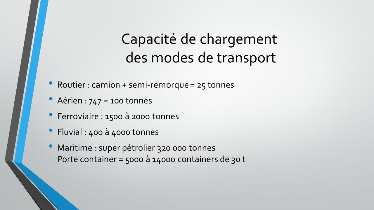 Capacité de chargement des modes de transport Routier : camion + semi-remorque = 25 tonnes Aérien : 747 = 100 tonnes Ferroviaire : 1500 à 2000 tonnes Fluvial : 400 à 4000 tonnes Maritime : super pétrolier 320 000 tonnes Porte container = 5000 à 14000 containers de 30 t