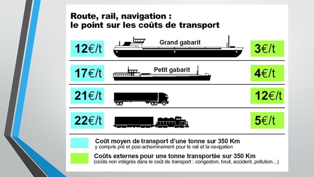 Routes maritimes aire Atlantique