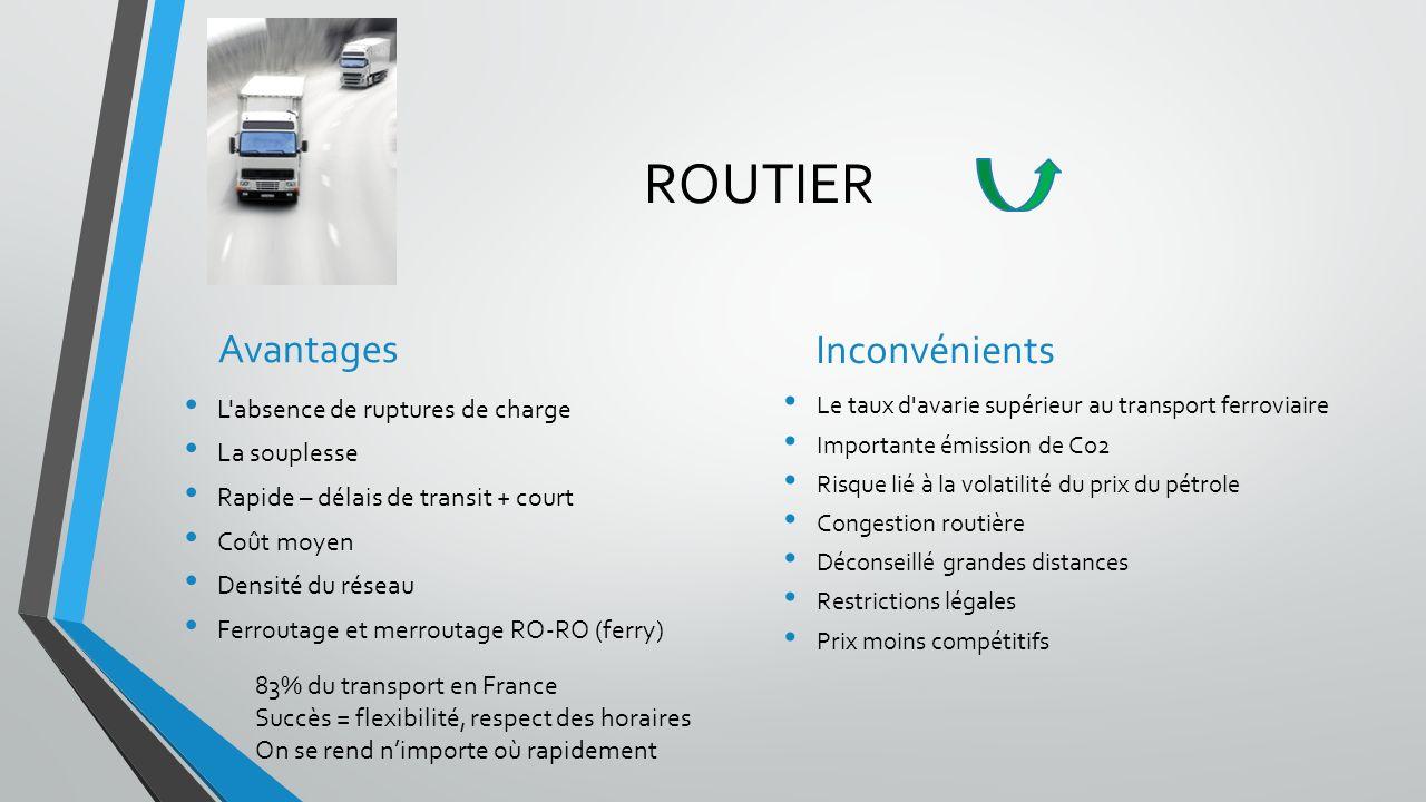ROUTIER Avantages L absence de ruptures de charge La souplesse Rapide – délais de transit + court Coût moyen Densité du réseau Ferroutage et merroutage RO-RO (ferry) Inconvénients Le taux d avarie supérieur au transport ferroviaire Importante émission de Co2 Risque lié à la volatilité du prix du pétrole Congestion routière Déconseillé grandes distances Restrictions légales Prix moins compétitifs 83% du transport en France Succès = flexibilité, respect des horaires On se rend nimporte où rapidement