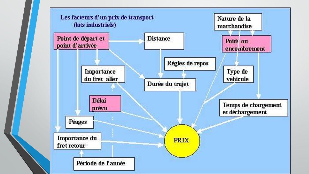 OLEODUC Avantages Coût faible lorsque linfrastructure est réalisée Inconvénients Réserve au pétrole ou aux gaz (gazoducs) Coût infrastructure élevé 5% du transport en France