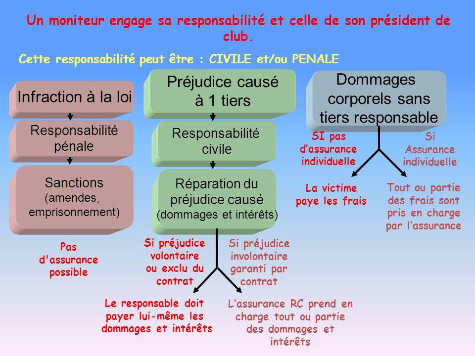 Un moniteur engage sa responsabilité et celle de son président de club. Cette responsabilité peut être : CIVILE et/ou PENALE Infraction à la loi Préju