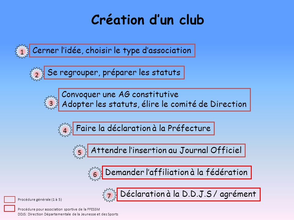 Se regrouper, préparer les statuts Convoquer une AG constitutive Adopter les statuts, élire le comité de Direction Faire la déclaration à la Préfectur