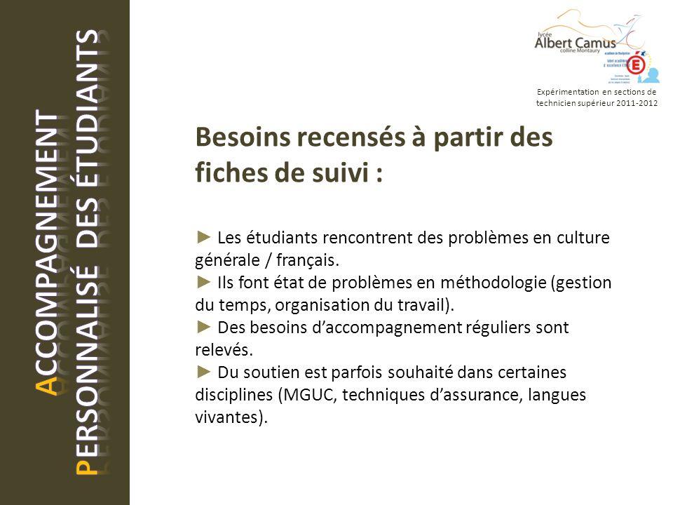 Besoins recensés à partir des fiches de suivi : Les étudiants rencontrent des problèmes en culture générale / français.