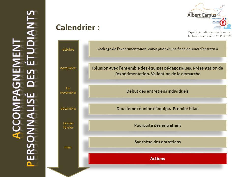 Calendrier : Expérimentation en sections de technicien supérieur 2011-2012 Cadrage de lexpérimentation, conception dune fiche de suivi dentretien Réunion avec lensemble des équipes pédagogiques.