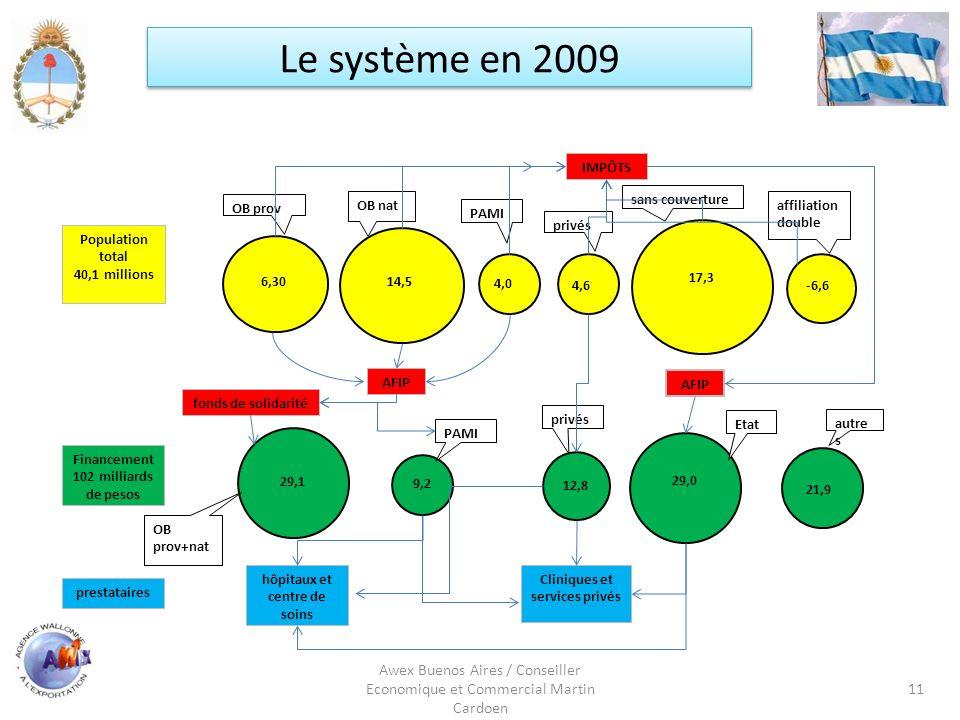 Awex Buenos Aires / Conseiller Economique et Commercial Martin Cardoen 11 Le système en 2009 6,3014,5 4,0 4,6 17,3 -6,6 OB prov OB nat PAMI privés san