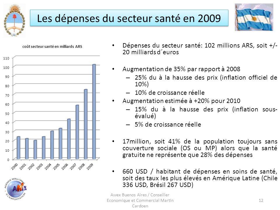 Awex Buenos Aires / Conseiller Economique et Commercial Martin Cardoen 12 Les dépenses du secteur santé en 2009 Dépenses du secteur santé: 102 million