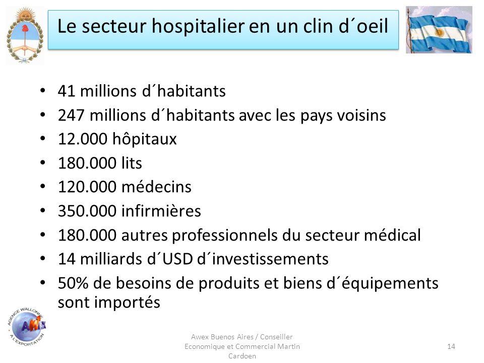 Awex Buenos Aires / Conseiller Economique et Commercial Martin Cardoen 14 Le secteur hospitalier en un clin d´oeil 41 millions d´habitants 247 million