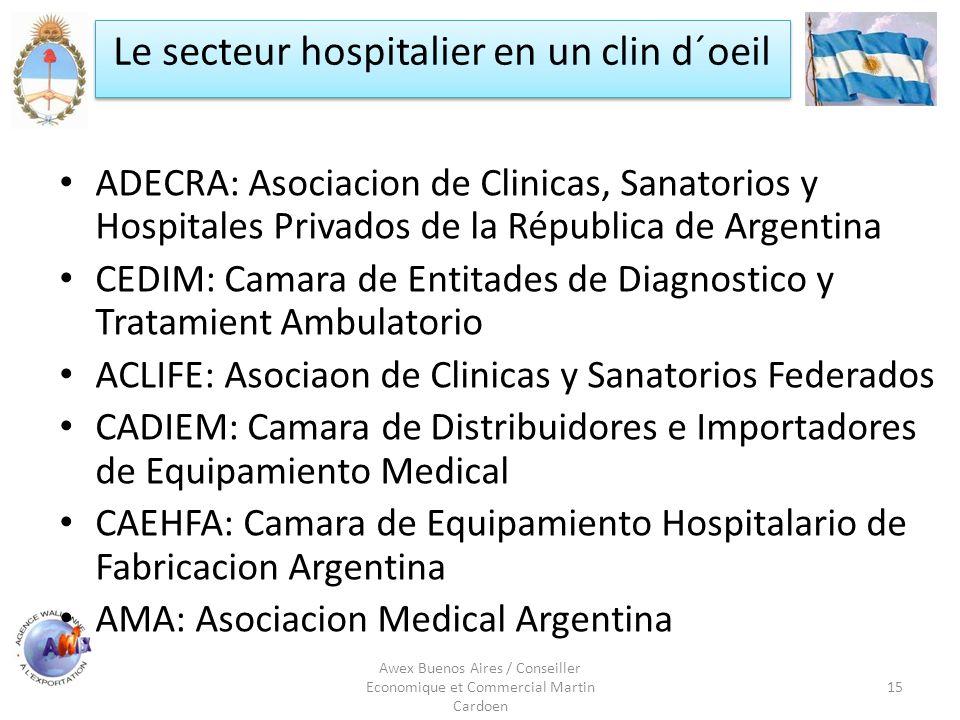 Awex Buenos Aires / Conseiller Economique et Commercial Martin Cardoen 15 Le secteur hospitalier en un clin d´oeil ADECRA: Asociacion de Clinicas, San
