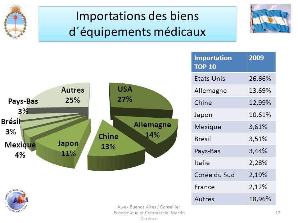 Awex Buenos Aires / Conseiller Economique et Commercial Martin Cardoen 17 Importations des biens d´équipements médicaux Importation TOP 10 2009 Etats-