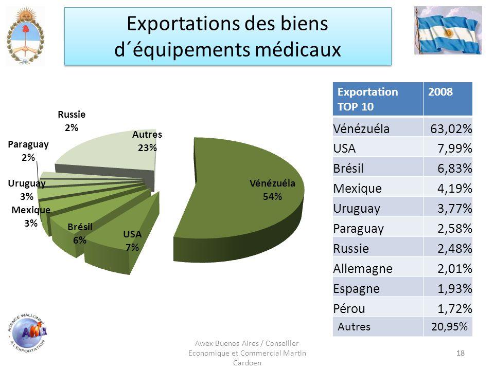 18 Awex Buenos Aires / Conseiller Economique et Commercial Martin Cardoen 18 Exportation TOP 10 2008 Vénézuéla63,02% USA7,99% Brésil6,83% Mexique4,19%