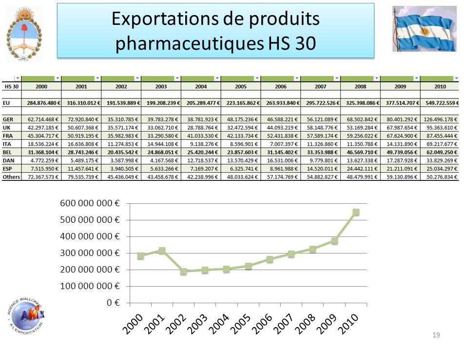 19 Exportations de produits pharmaceutiques HS 30