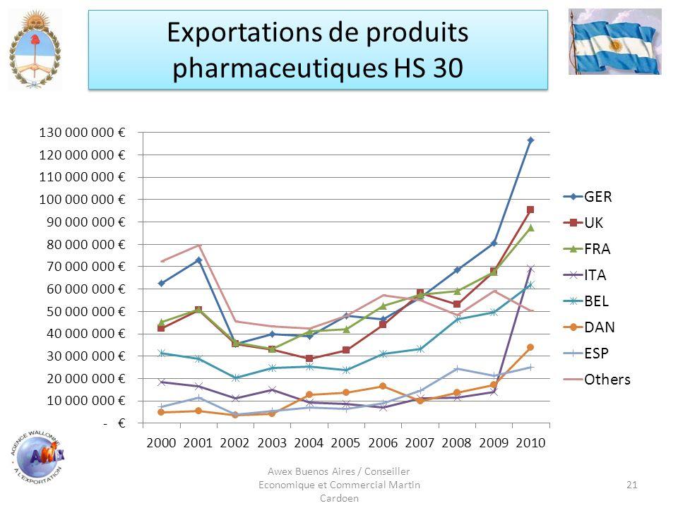 Awex Buenos Aires / Conseiller Economique et Commercial Martin Cardoen 21 Exportations de produits pharmaceutiques HS 30