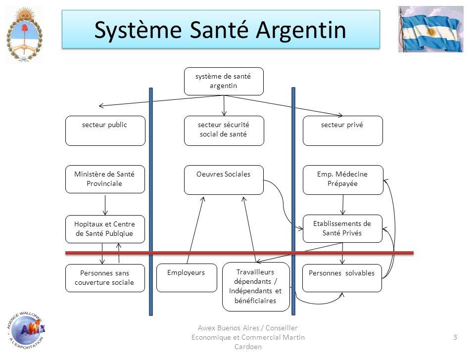 Système Santé Argentin Awex Buenos Aires / Conseiller Economique et Commercial Martin Cardoen 3 système de santé argentin secteur publicsecteur sécuri