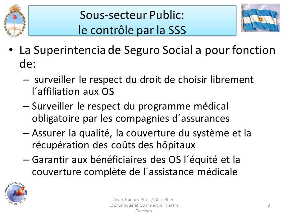 Awex Buenos Aires / Conseiller Economique et Commercial Martin Cardoen 8 Sous-secteur Public: le contrôle par la SSS Sous-secteur Public: le contrôle