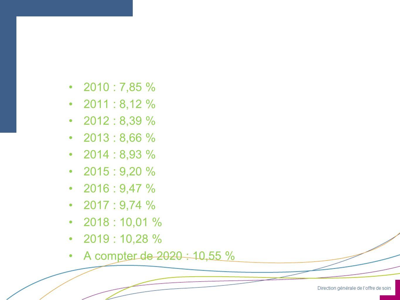 Direction générale de loffre de soin 2010 : 7,85 % 2011 : 8,12 % 2012 : 8,39 % 2013 : 8,66 % 2014 : 8,93 % 2015 : 9,20 % 2016 : 9,47 % 2017 : 9,74 % 2018 : 10,01 % 2019 : 10,28 % A compter de 2020 : 10,55 %