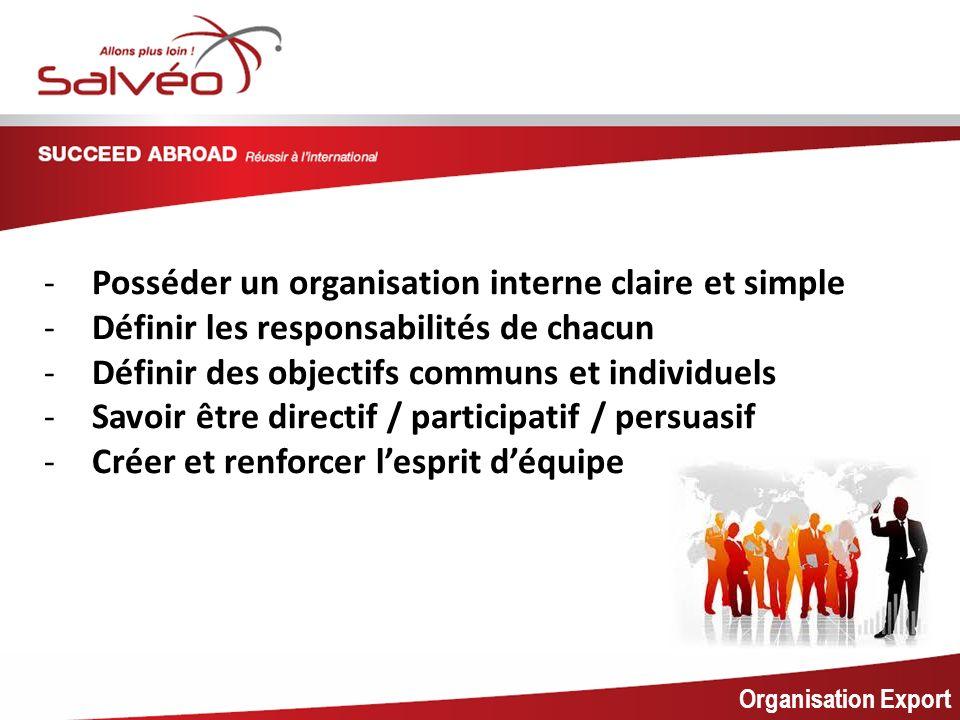 MISSION SECTORIELLE Organisation Export -Posséder un organisation interne claire et simple -Définir les responsabilités de chacun -Définir des objectifs communs et individuels -Savoir être directif / participatif / persuasif -Créer et renforcer lesprit déquipe