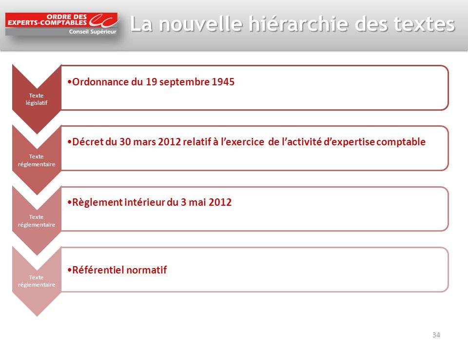 La nouvelle hiérarchie des textes 34 Texte législatif Ordonnance du 19 septembre 1945 Texte réglementaire Décret du 30 mars 2012 relatif à lexercice d