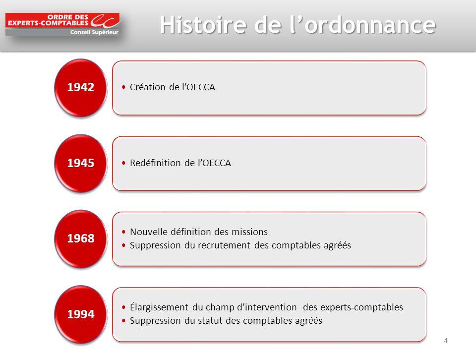 Histoire de lordonnance 1942 Création de lOECCA 1945 Redéfinition de lOECCA 1968 Nouvelle définition des missions Suppression du recrutement des compt