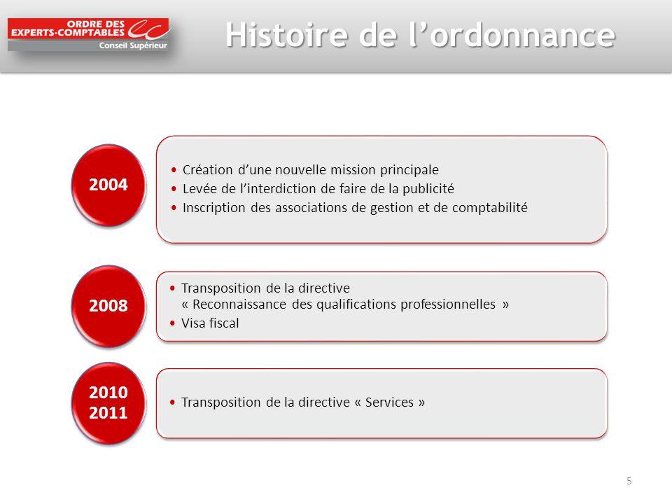 Histoire de lordonnance 2004 Création dune nouvelle mission principale Levée de linterdiction de faire de la publicité Inscription des associations de