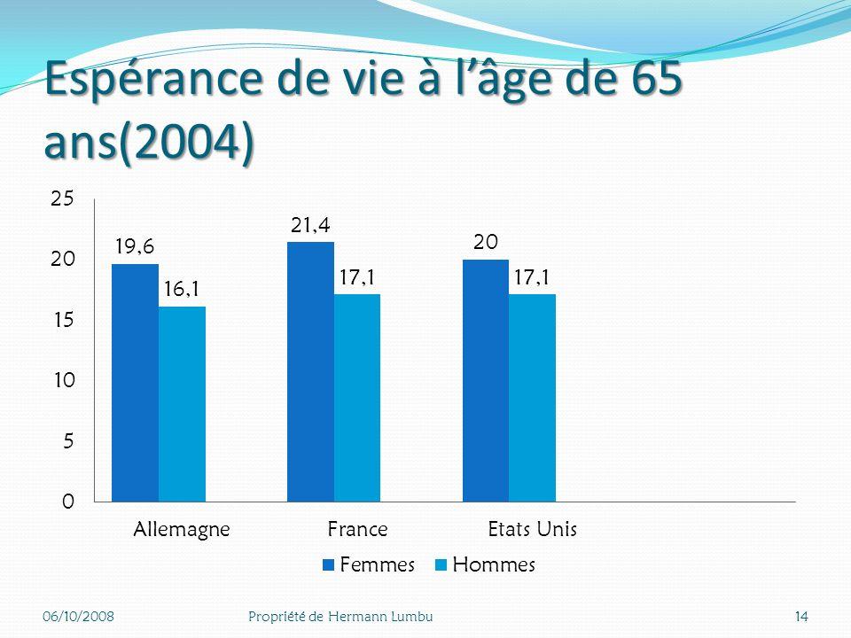Espérance de vie Femmes et Hommes à la naissance (années 2005) 06/10/200813Propriété de Hermann Lumbu