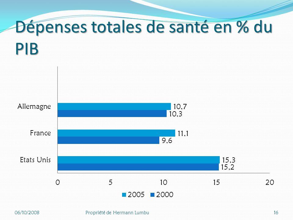 B. Les dépenses de santé 11% du PIB 15% Autour de 11% du PIB pour la France (11,1%) et lAllemagne (10,7%) versus 15% aux Etats Unis. part prépondérant