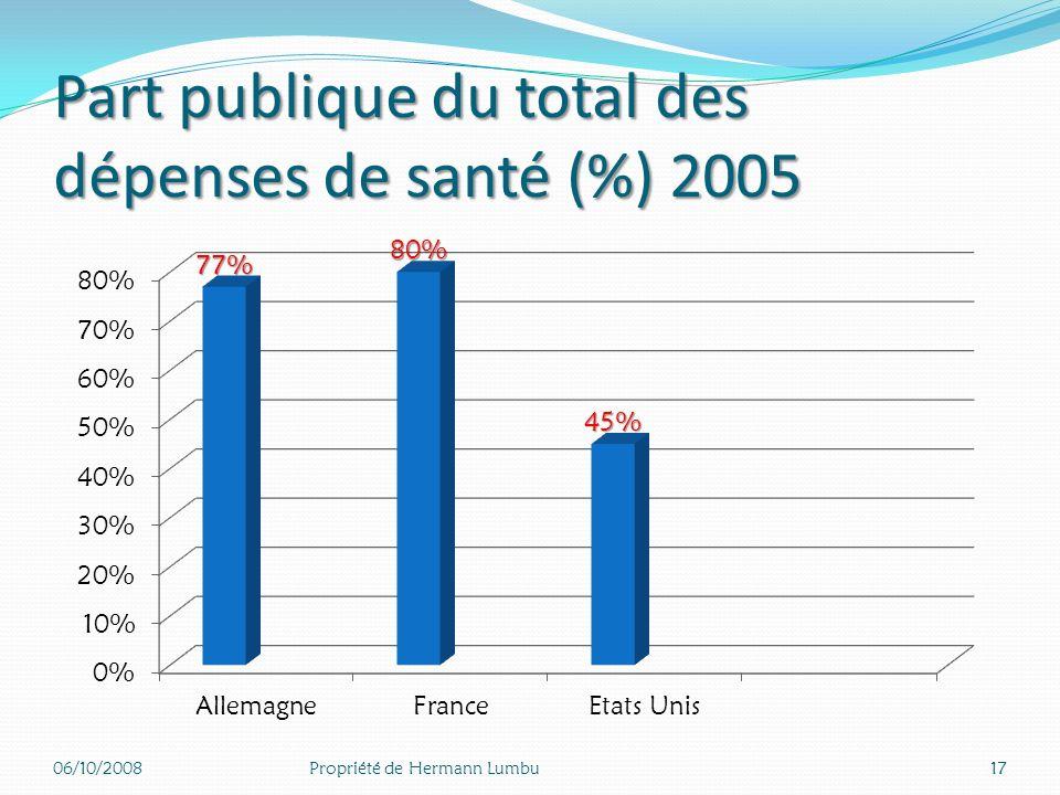 Dépenses totales de santé en % du PIB 06/10/200816Propriété de Hermann Lumbu