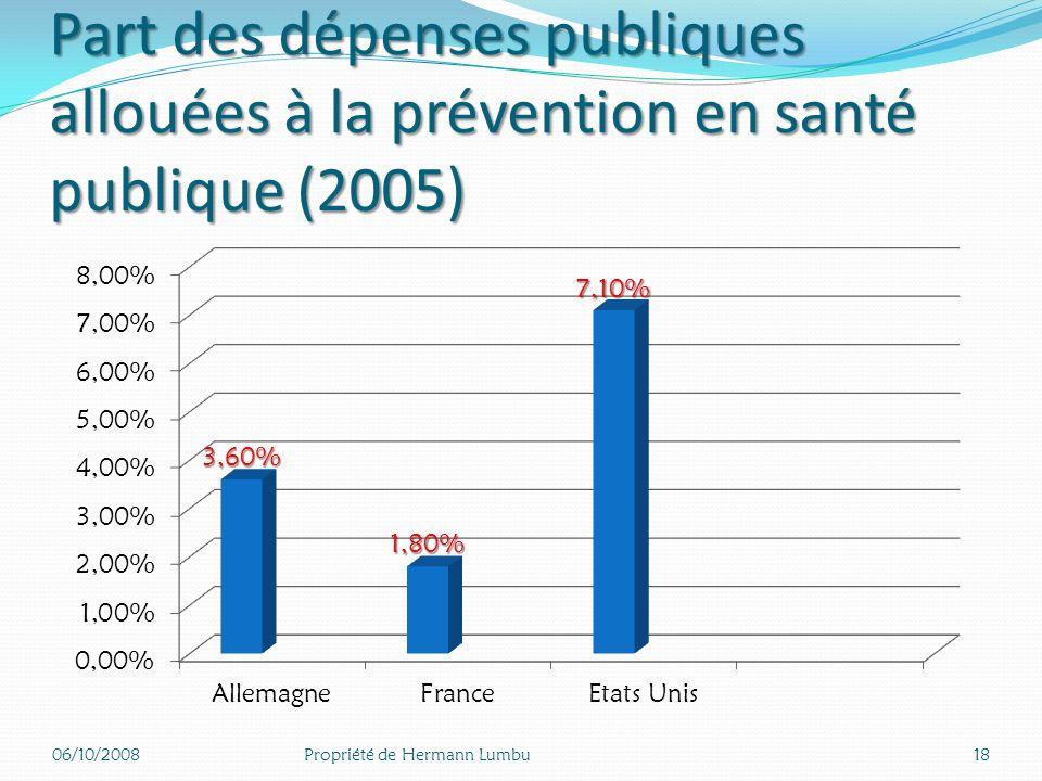 Part publique du total des dépenses de santé (%) 2005 06/10/200817Propriété de Hermann Lumbu
