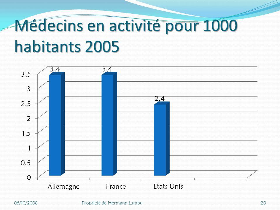 C. La production de soins densité médicale élevée Une densité médicale élevée en France et en Allemagne. densité paramédicale insuffisante Une densité