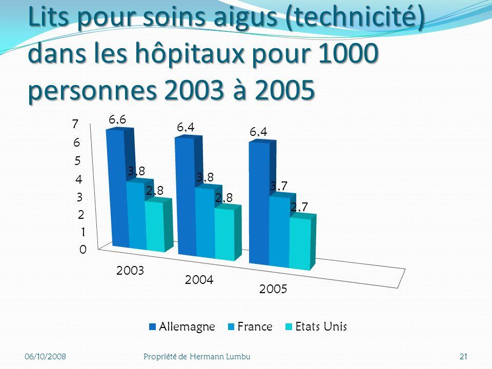 Médecins en activité pour 1000 habitants 2005 06/10/200820Propriété de Hermann Lumbu