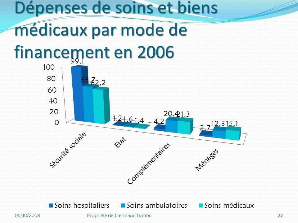 A. Le financement en première ligne coûteuses : 100%). Lassurance maladie en première ligne pour les dépenses coûteuses : hospitalisation et maladies