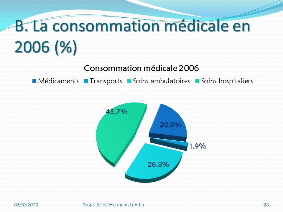 Dépenses de soins et biens médicaux par mode de financement en 2006 06/10/200827Propriété de Hermann Lumbu