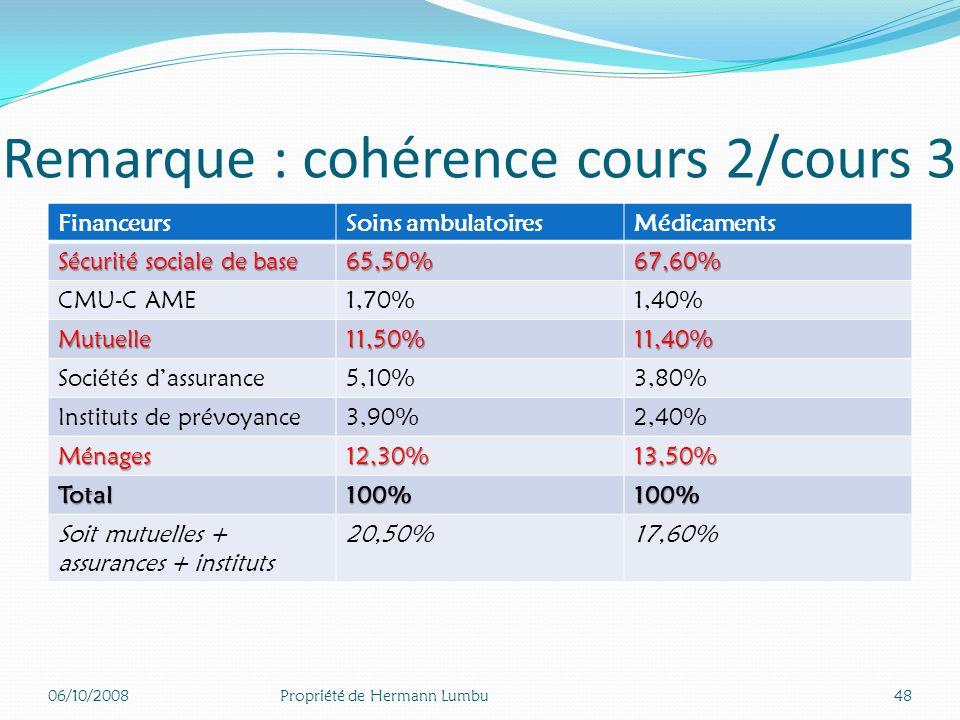 Remarque : cohérence cours 2/cours 3 Question sur les différences observées entre les cours 2 et 3 Ceci provient du fait que assurances privées et ins