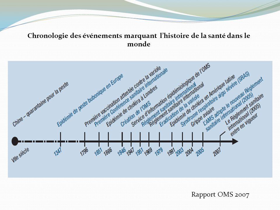 Chronologie des événements marquant lhistoire de la santé dans le monde Rapport OMS 2007