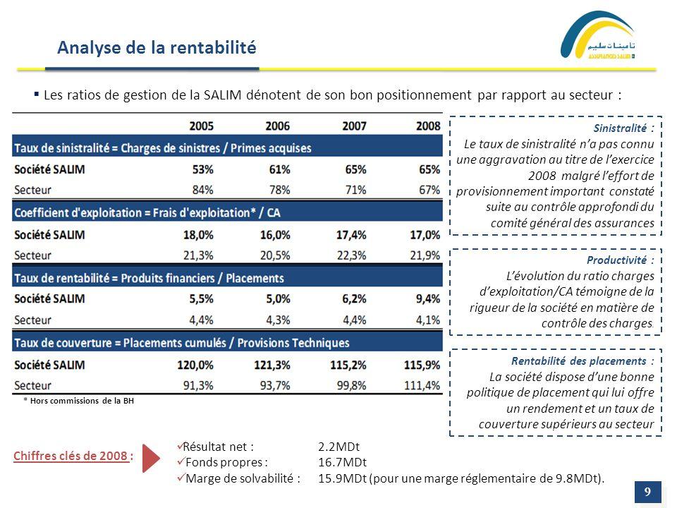 Analyse de la rentabilité Les ratios de gestion de la SALIM dénotent de son bon positionnement par rapport au secteur : 9 9 Sinistralité : Le taux de