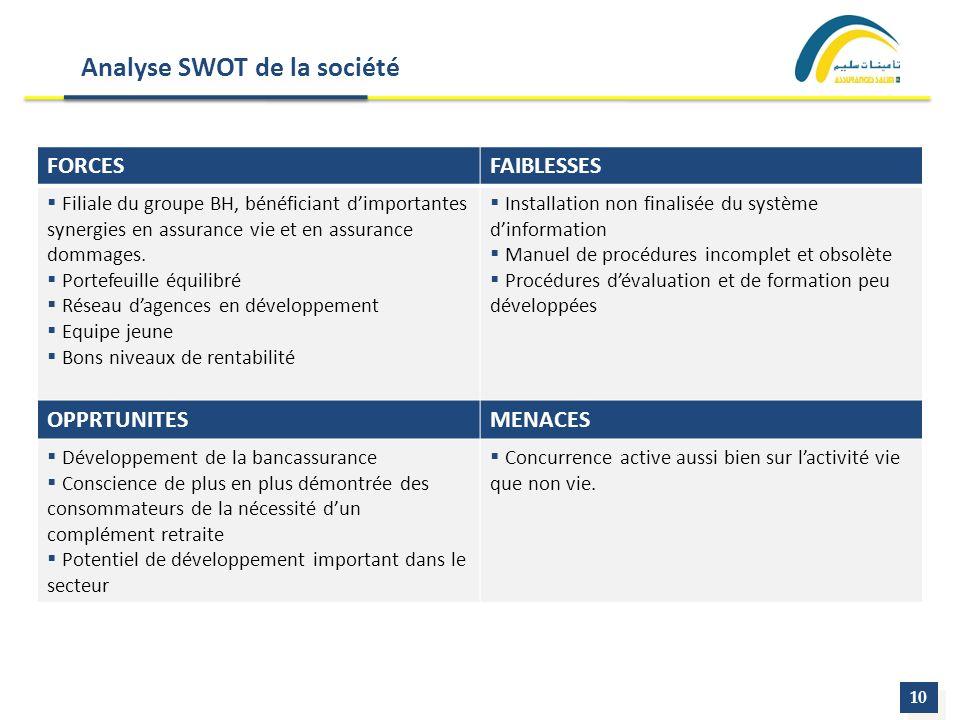 Analyse SWOT de la société 10 FORCESFAIBLESSES Filiale du groupe BH, bénéficiant dimportantes synergies en assurance vie et en assurance dommages. Por