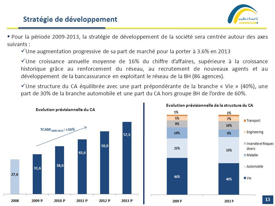 Stratégie de développement Pour la période 2009-2013, la stratégie de développement de la société sera centrée autour des axes suivants : Une augmenta