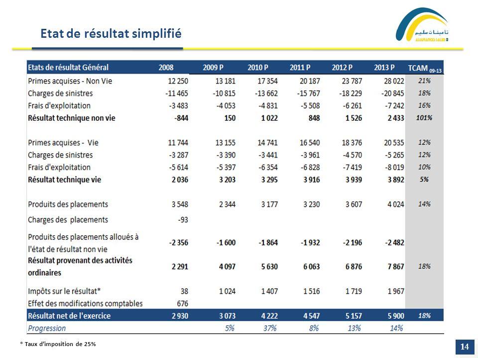 Etat de résultat simplifié 14 * Taux dimposition de 25%