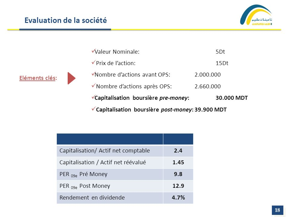 Evaluation de la société 18 Valeur Nominale:5Dt Prix de laction:15Dt Nombre dactions avant OPS: 2.000.000 Nombre dactions après OPS:2.660.000 Capitalisation boursière pre-money:30.000 MDT Capitalisation boursière post-money:39.900 MDT Eléments clés: Capitalisation/ Actif net comptable2.4 Capitalisation / Actif net réévalué1.45 PER 09e Pré Money9.8 PER 09e Post Money12.9 Rendement en dividende4.7%