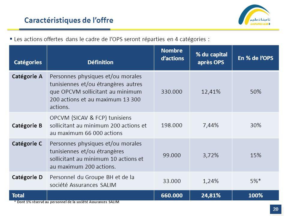 20 CatégoriesDéfinition Nombre dactions % du capital après OPS En % de lOPS Catégorie APersonnes physiques et/ou morales tunisiennes et/ou étrangères