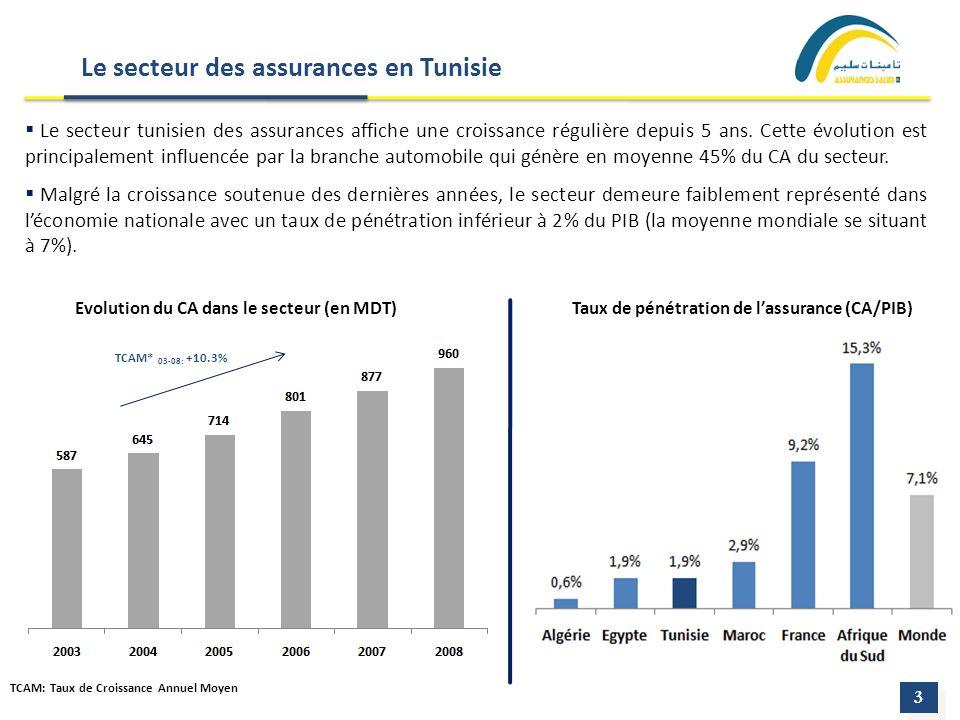 Le secteur tunisien des assurances affiche une croissance régulière depuis 5 ans. Cette évolution est principalement influencée par la branche automob