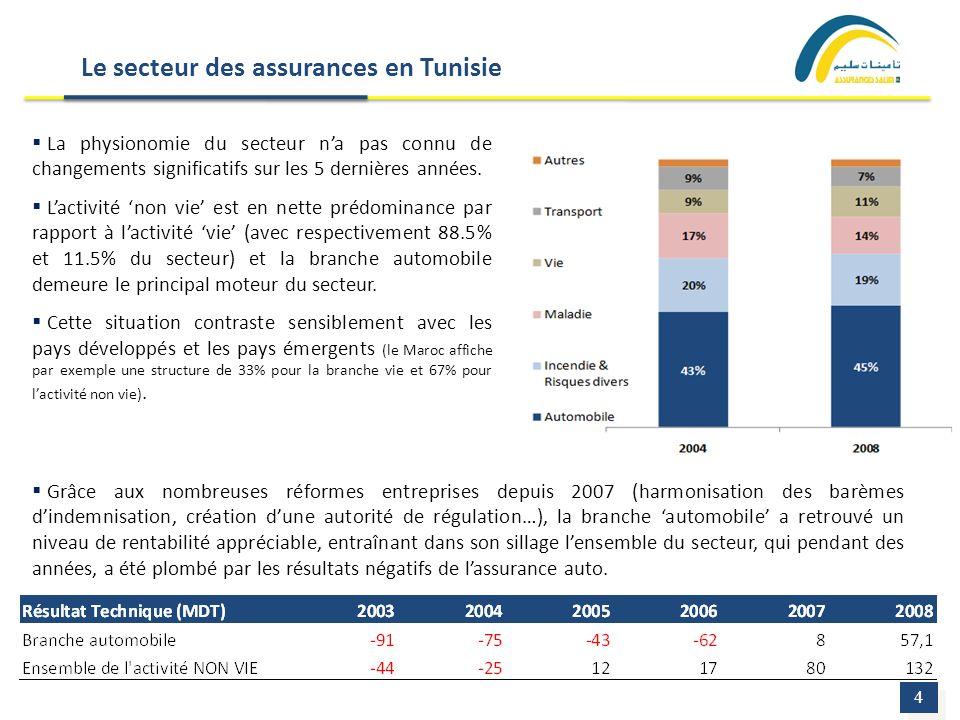Le secteur des assurances en Tunisie 4 4 La physionomie du secteur na pas connu de changements significatifs sur les 5 dernières années. Lactivité non