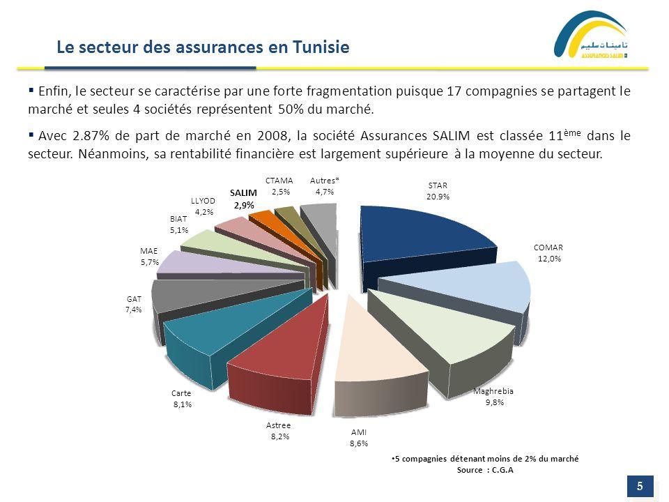 Le secteur des assurances en Tunisie 5 5 5 compagnies détenant moins de 2% du marché Source : C.G.A Enfin, le secteur se caractérise par une forte fra