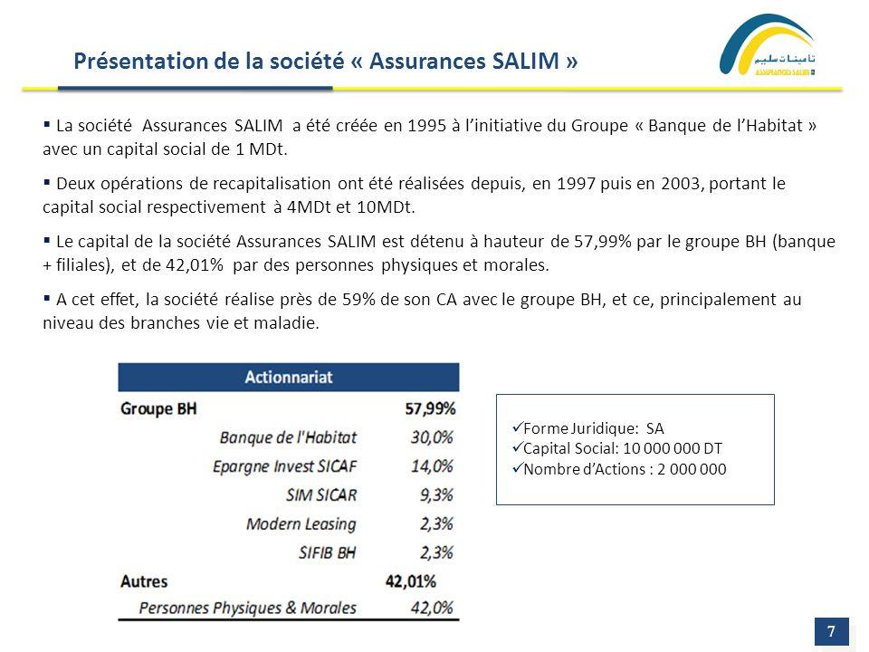 Présentation de la société « Assurances SALIM » 7 7 La société Assurances SALIM a été créée en 1995 à linitiative du Groupe « Banque de lHabitat » ave