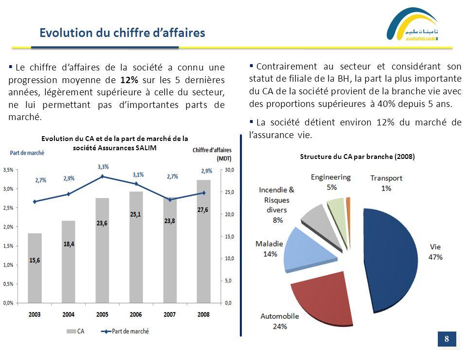 Evolution du chiffre daffaires Le chiffre daffaires de la société a connu une progression moyenne de 12% sur les 5 dernières années, légèrement supéri