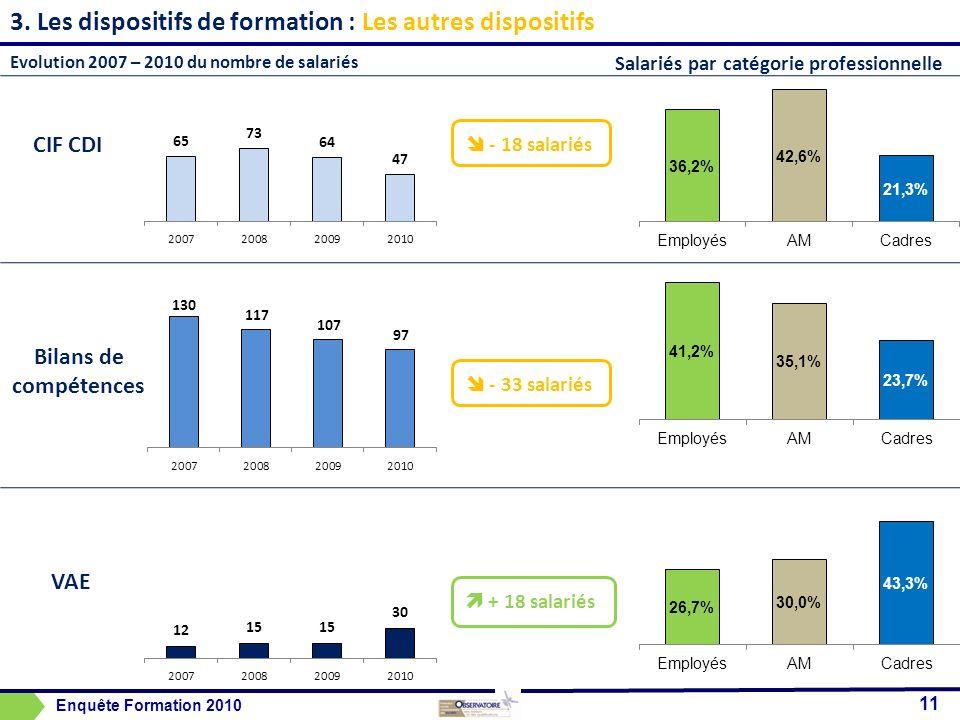 3. Les dispositifs de formation : CIF CDI Bilans de compétences VAE 11 Enquête Formation 2010 Les autres dispositifs + 18 salariés - 33 salariés - 18